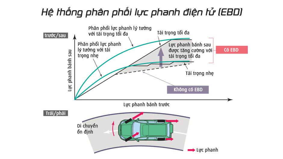 Giải thích theo sơ đồ lực phanh điện tử EBD