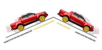 Hỗ trợ xuống dốc và hỗ trợ khởi hành ngang dốc của Chevrolet Colorado